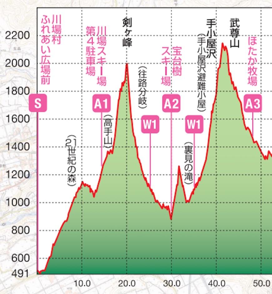 上州武尊山スカイビュートレイルのコース断面図