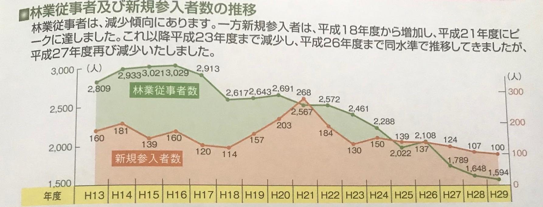 林業従事者および新規参入者の推移