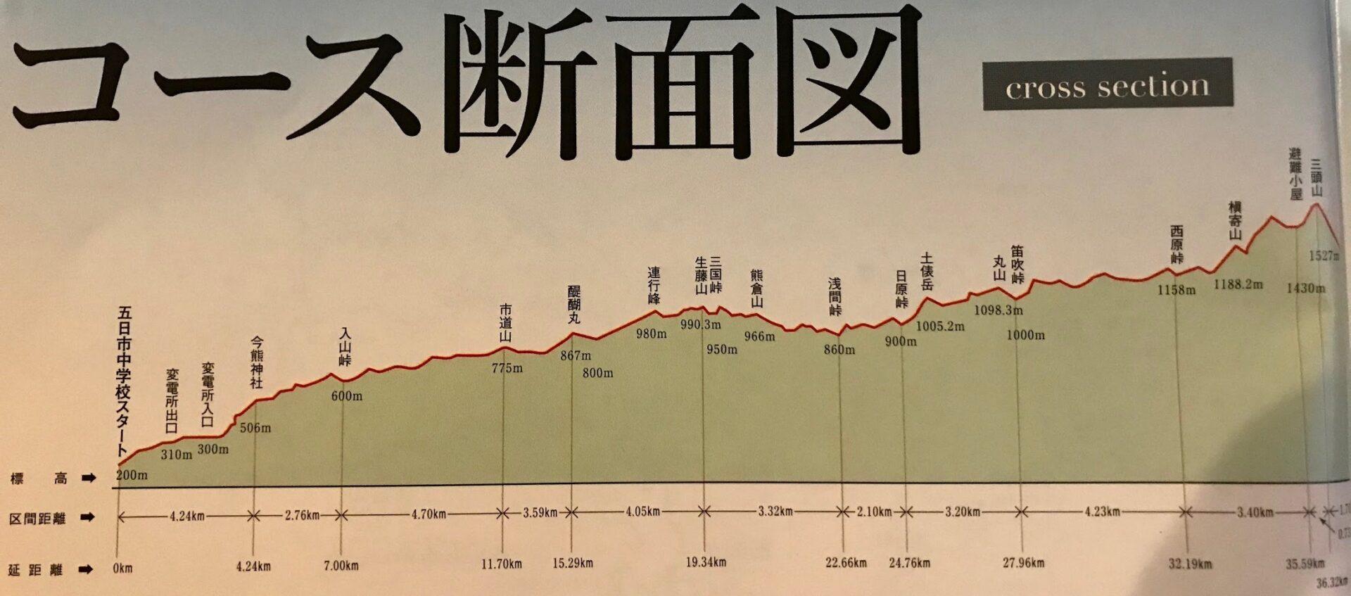 ハセツネ(長谷川恒男)CUP コース断面図