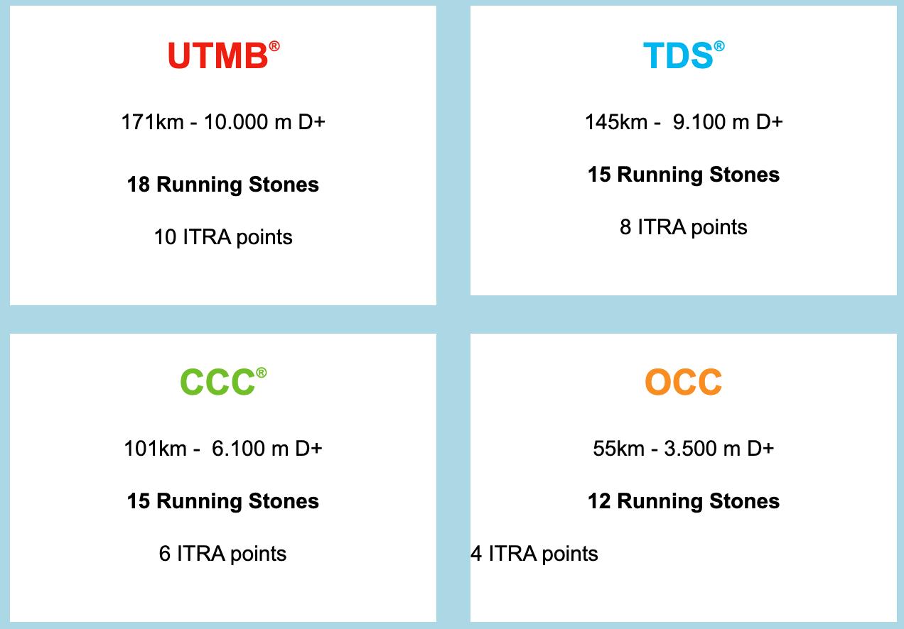 UTMB レースごとの2021年 ITRAポイントとランニングストーン数