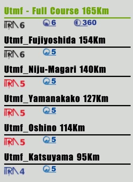 UTMF2019_ITRA結果