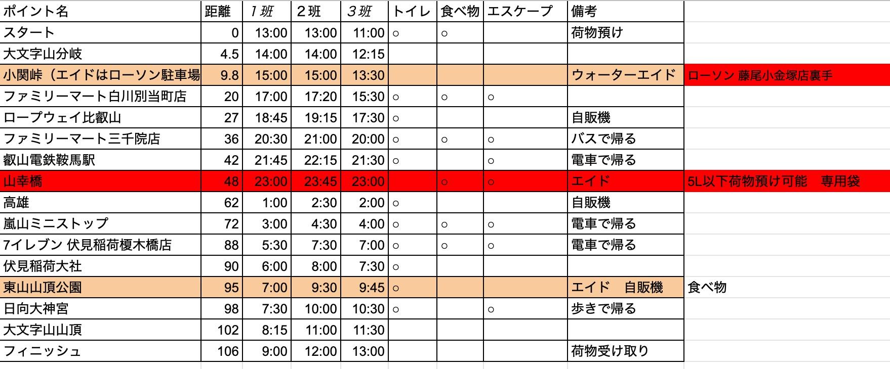 京都ラウンドトレイル_時間表